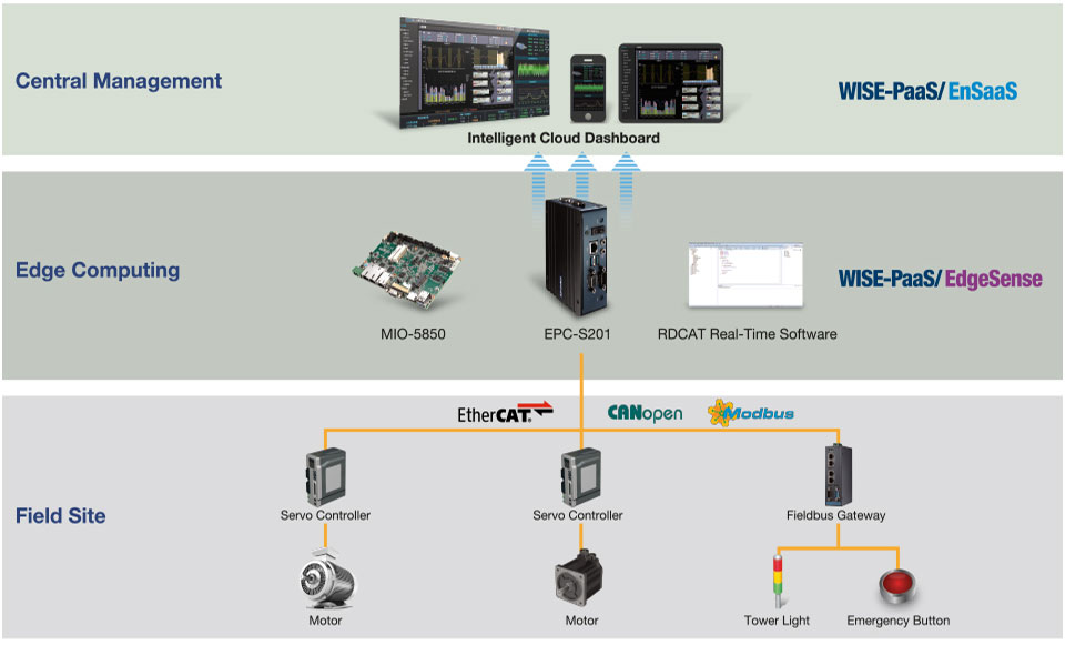 real time control systems architecture